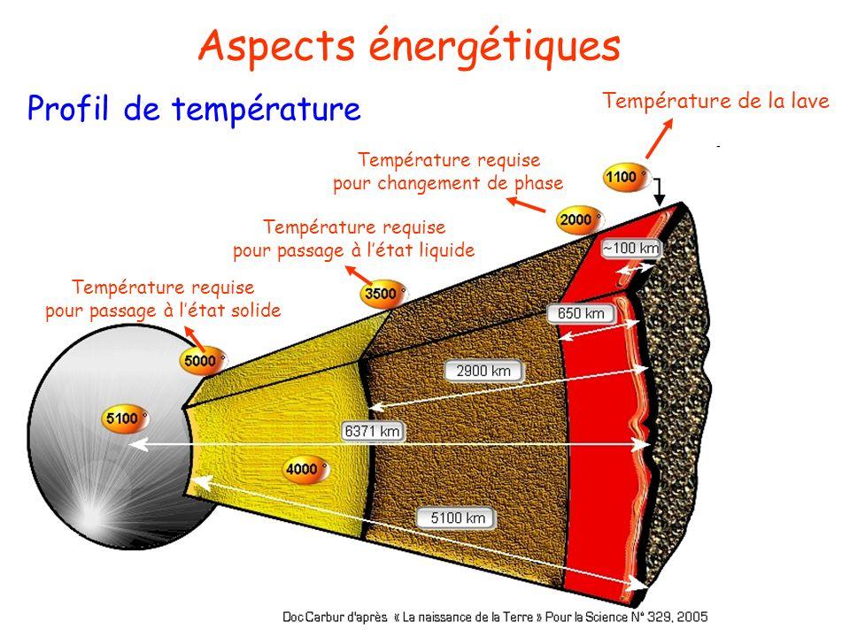 Aspects énergétiques Profil de température Température de la lave