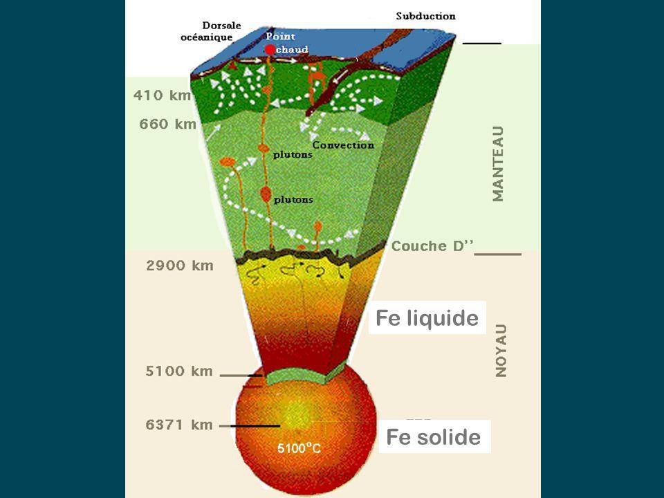 Fe liquide Fe solide Un pluton est le résultat