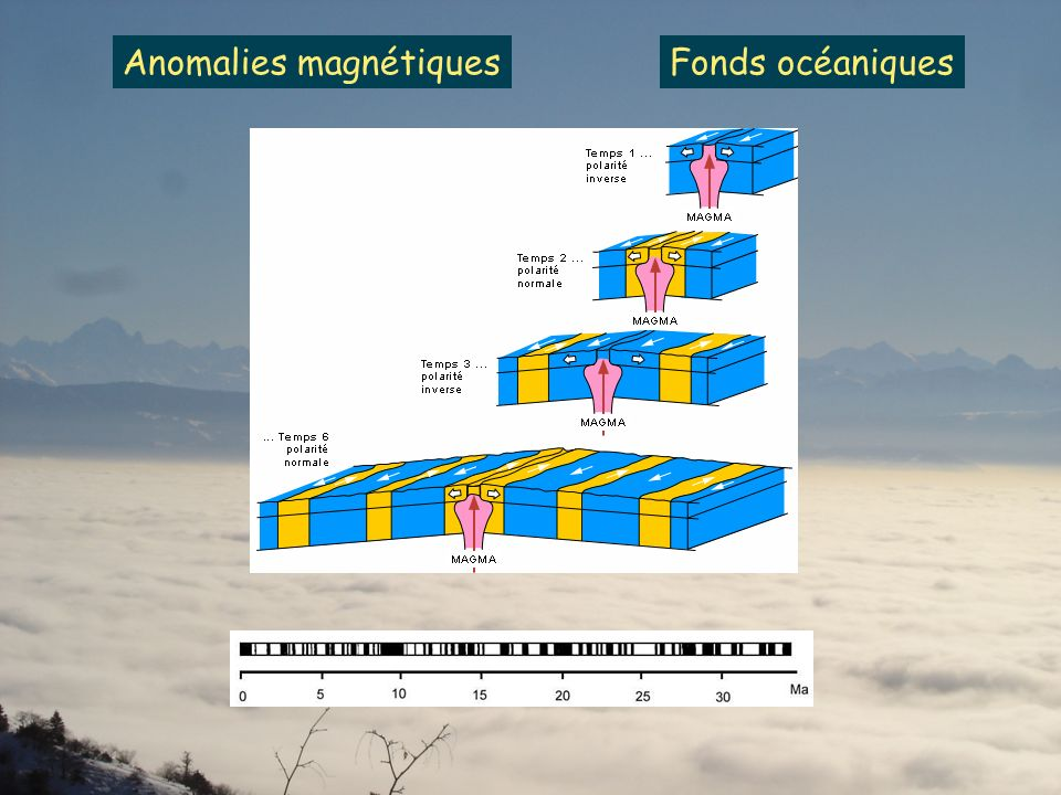 Anomalies magnétiques