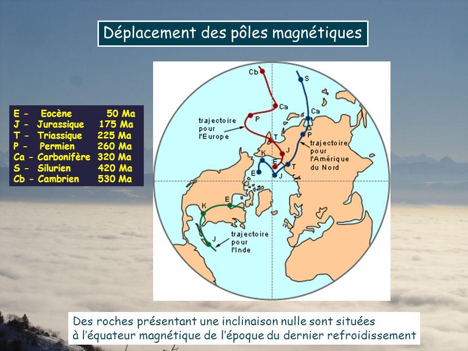 Déplacement des pôles magnétiques