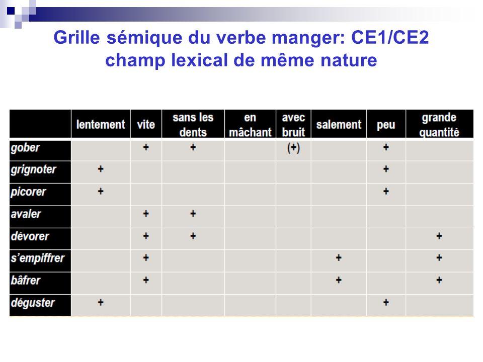 Grille sémique du verbe manger: CE1/CE2 champ lexical de même nature