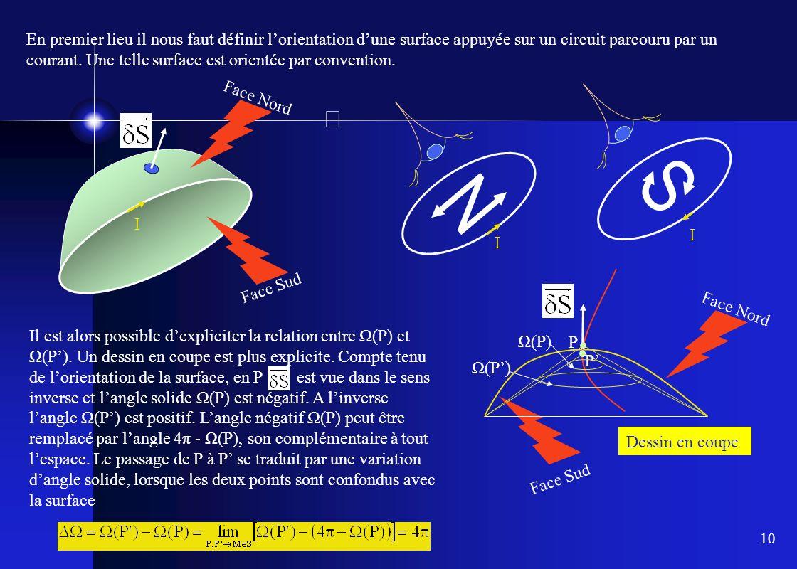 En premier lieu il nous faut définir l'orientation d'une surface appuyée sur un circuit parcouru par un courant. Une telle surface est orientée par convention.