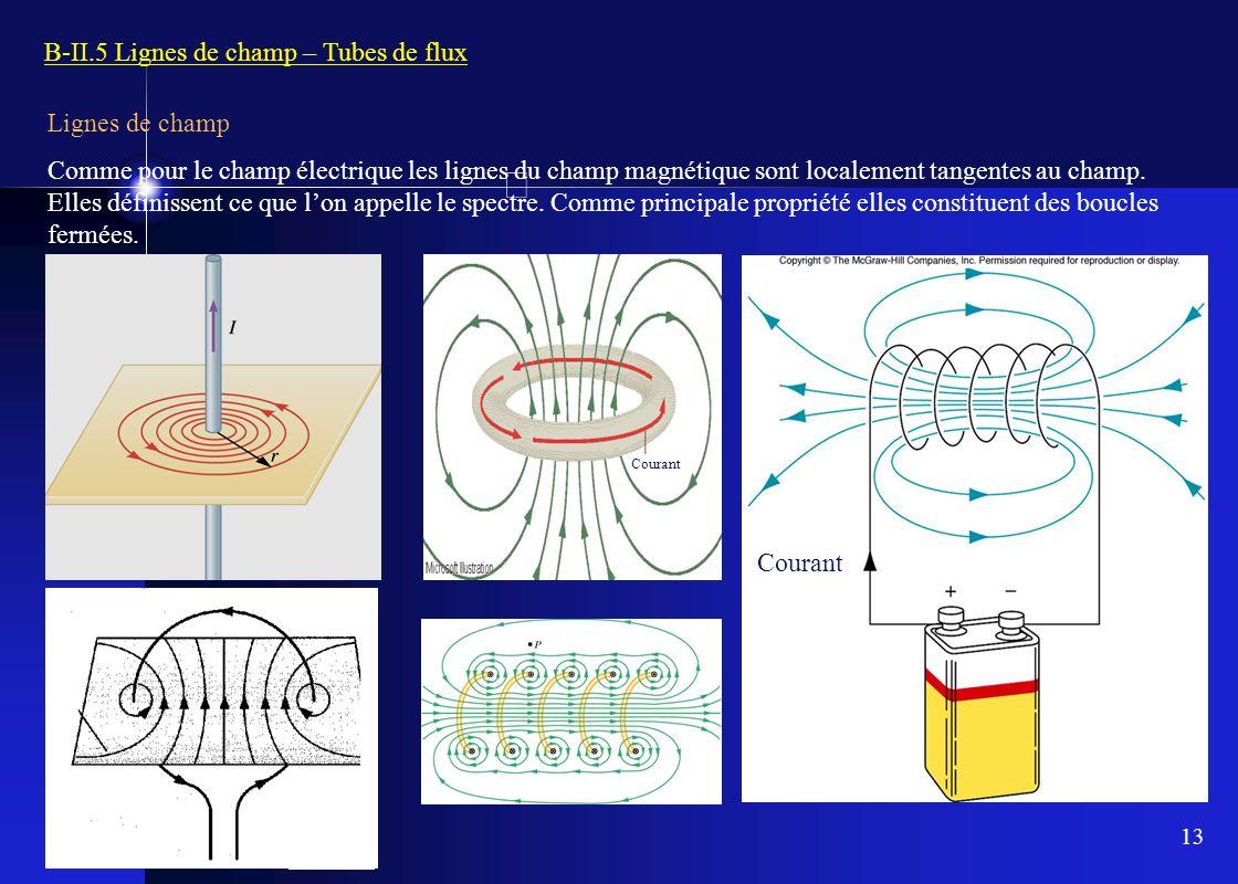 B-II.5 Lignes de champ – Tubes de flux