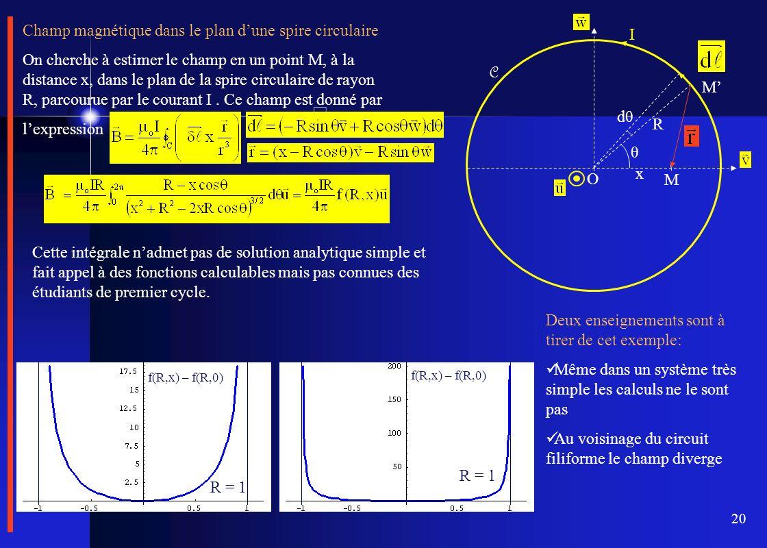 Champ magnétique dans le plan d'une spire circulaire