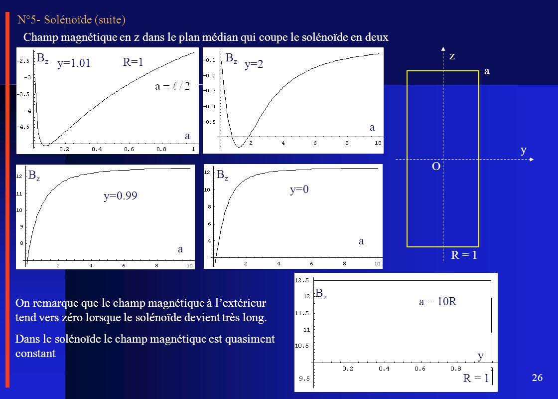 N°5- Solénoïde (suite) Champ magnétique en z dans le plan médian qui coupe le solénoïde en deux. y=1.01.