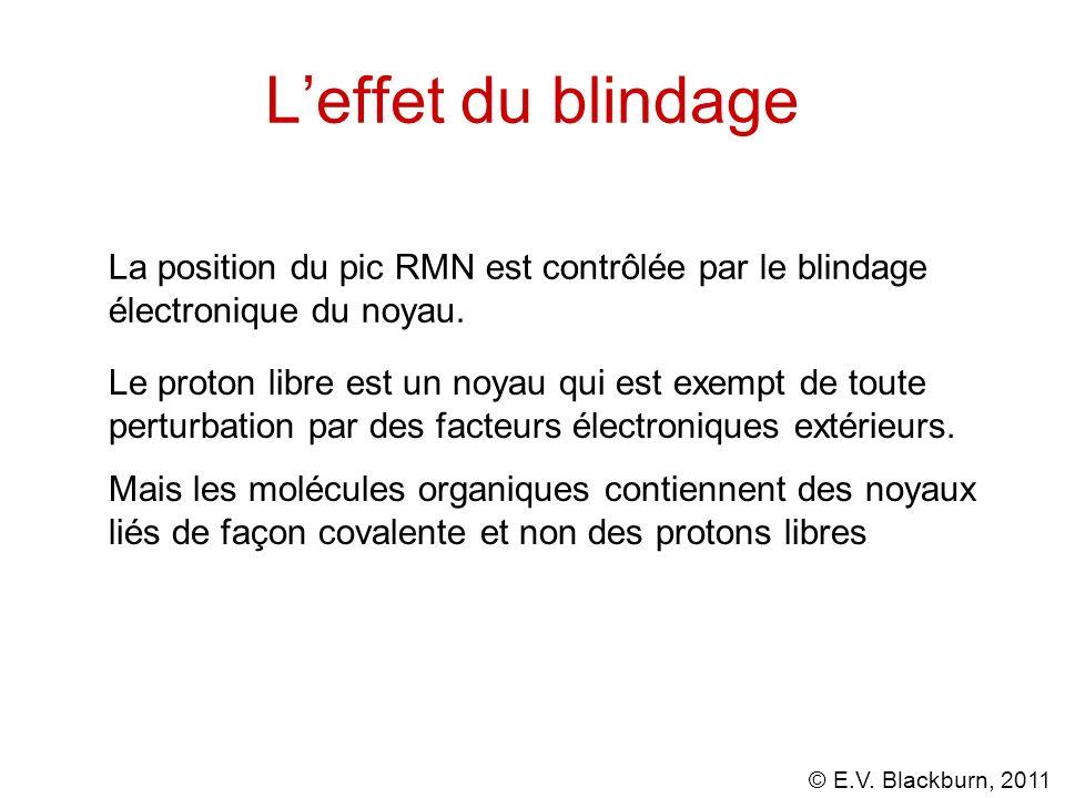 L'effet du blindage La position du pic RMN est contrôlée par le blindage électronique du noyau.