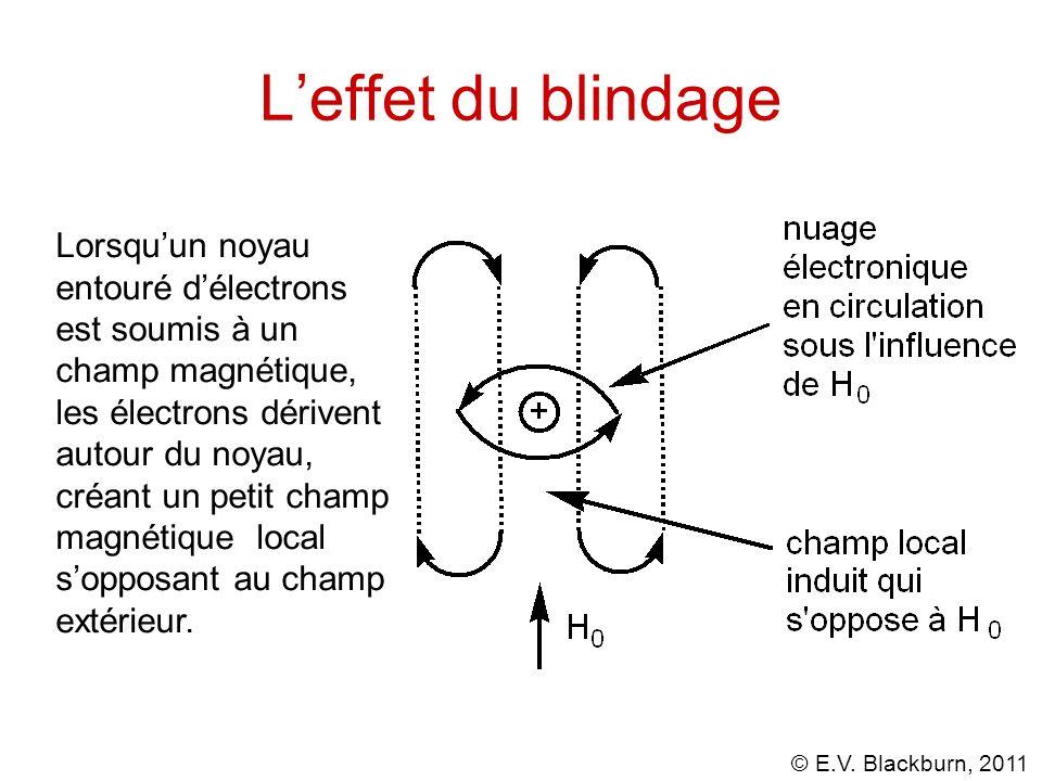 L'effet du blindage