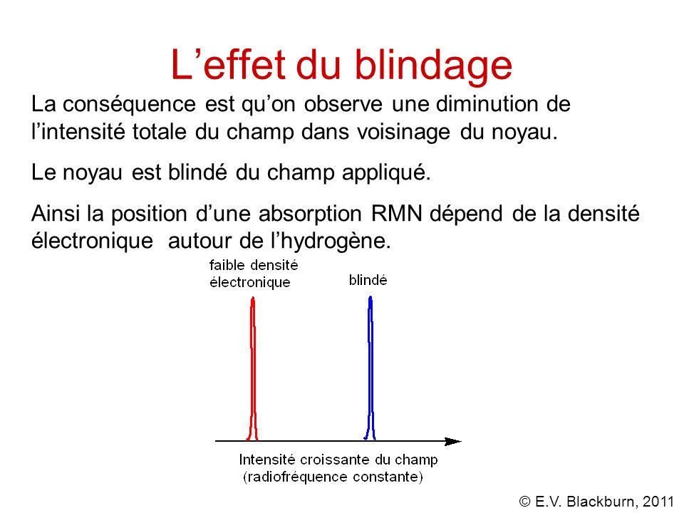 L'effet du blindage La conséquence est qu'on observe une diminution de l'intensité totale du champ dans voisinage du noyau.