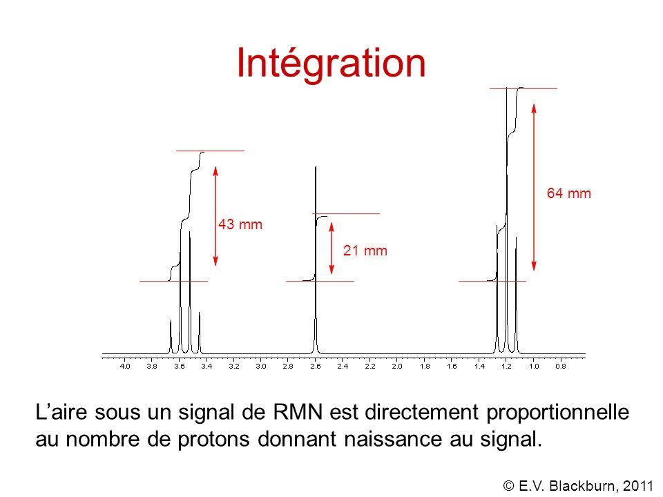 Intégration 64 mm. 43 mm. 21 mm.