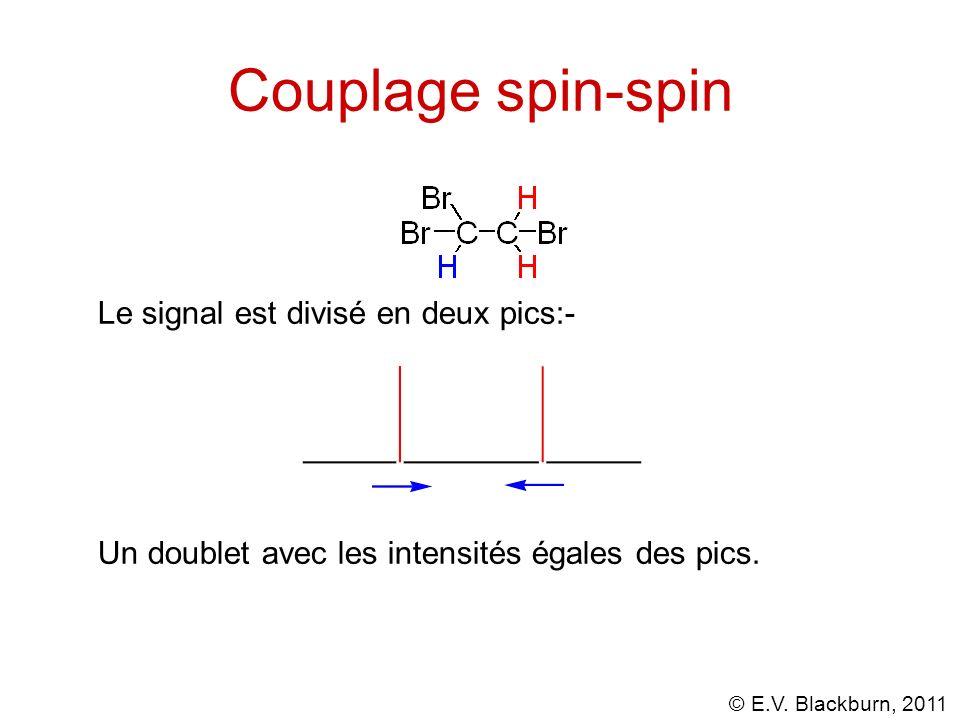 Couplage spin-spin Le signal est divisé en deux pics:-