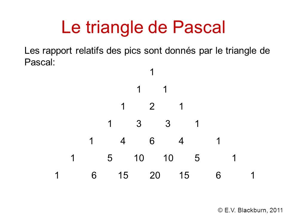 Le triangle de Pascal Les rapport relatifs des pics sont donnés par le triangle de Pascal: 1. 1 1.