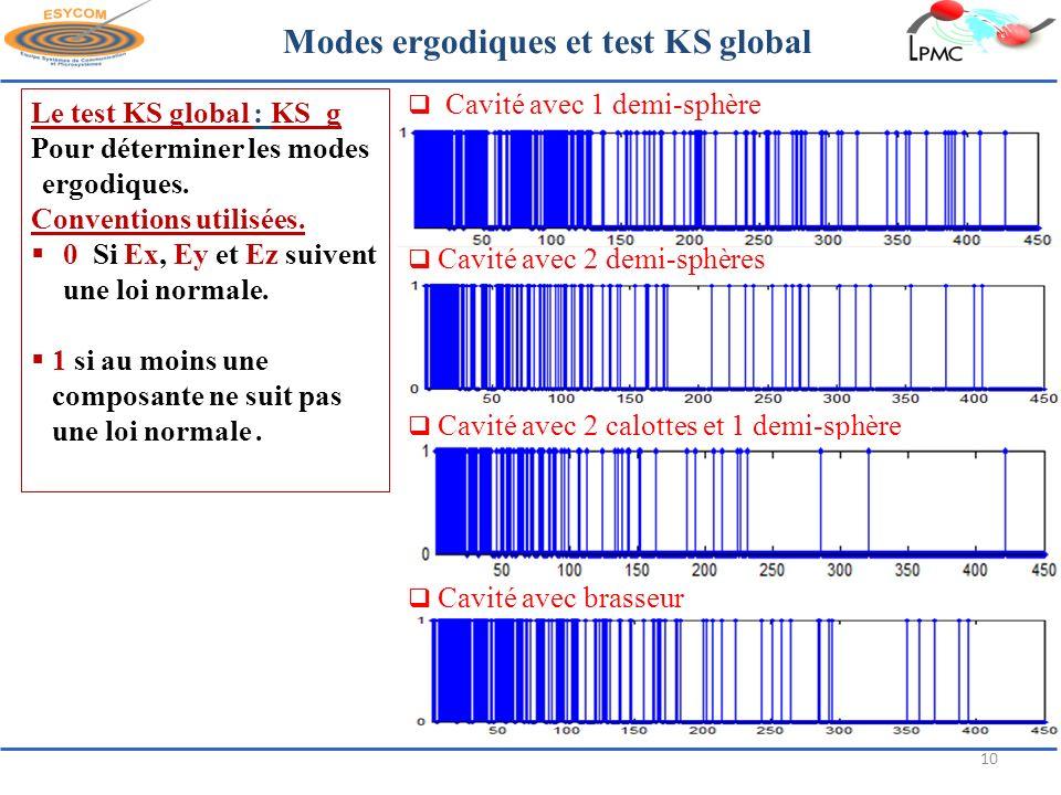 Modes ergodiques et test KS global
