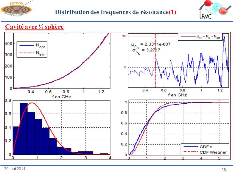 Distribution des fréquences de résonance(1)