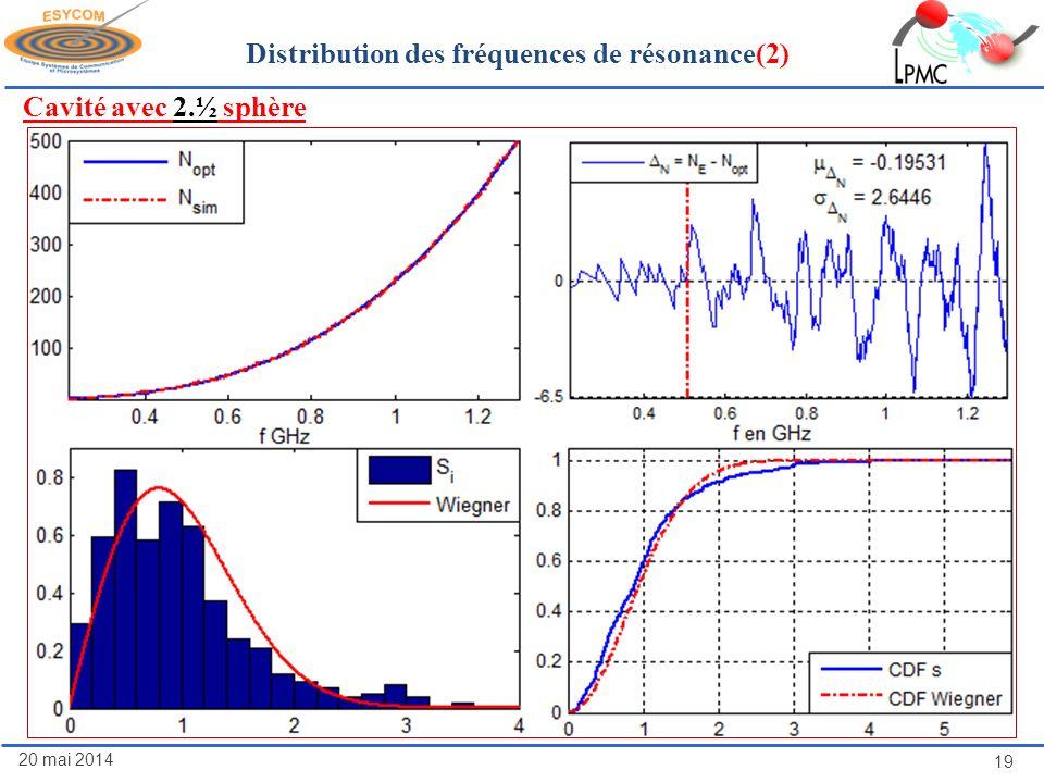 Distribution des fréquences de résonance(2)