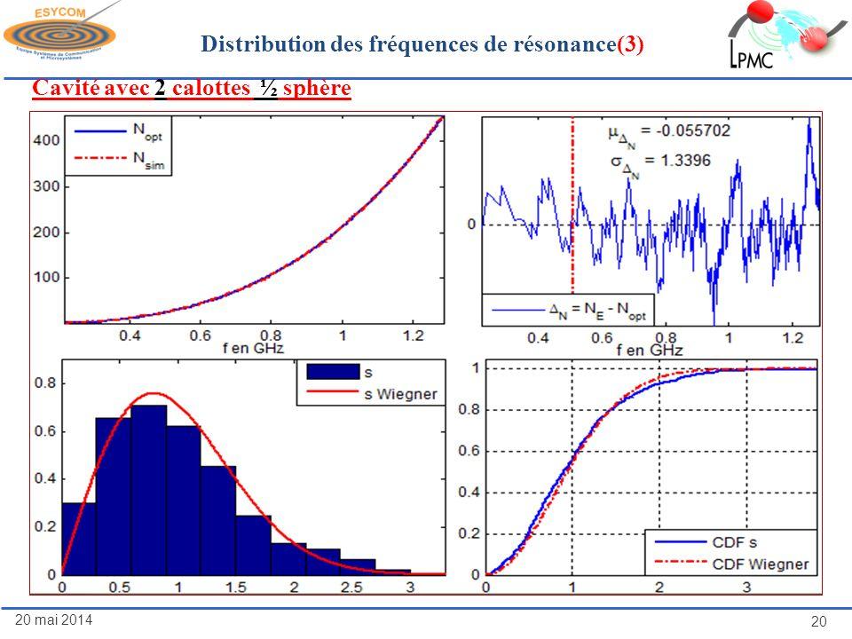 Distribution des fréquences de résonance(3)