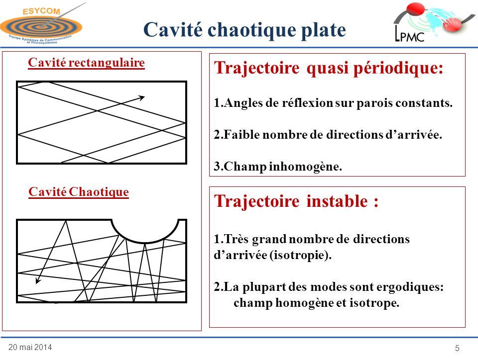 Cavité chaotique plate