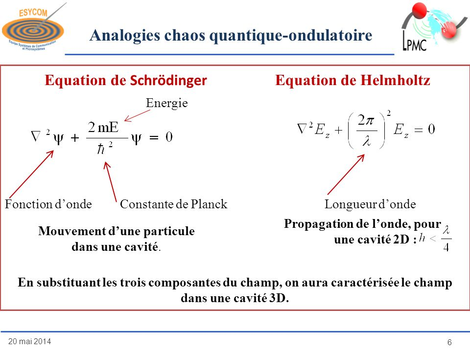 Equation de Schrödinger Equation de Helmholtz