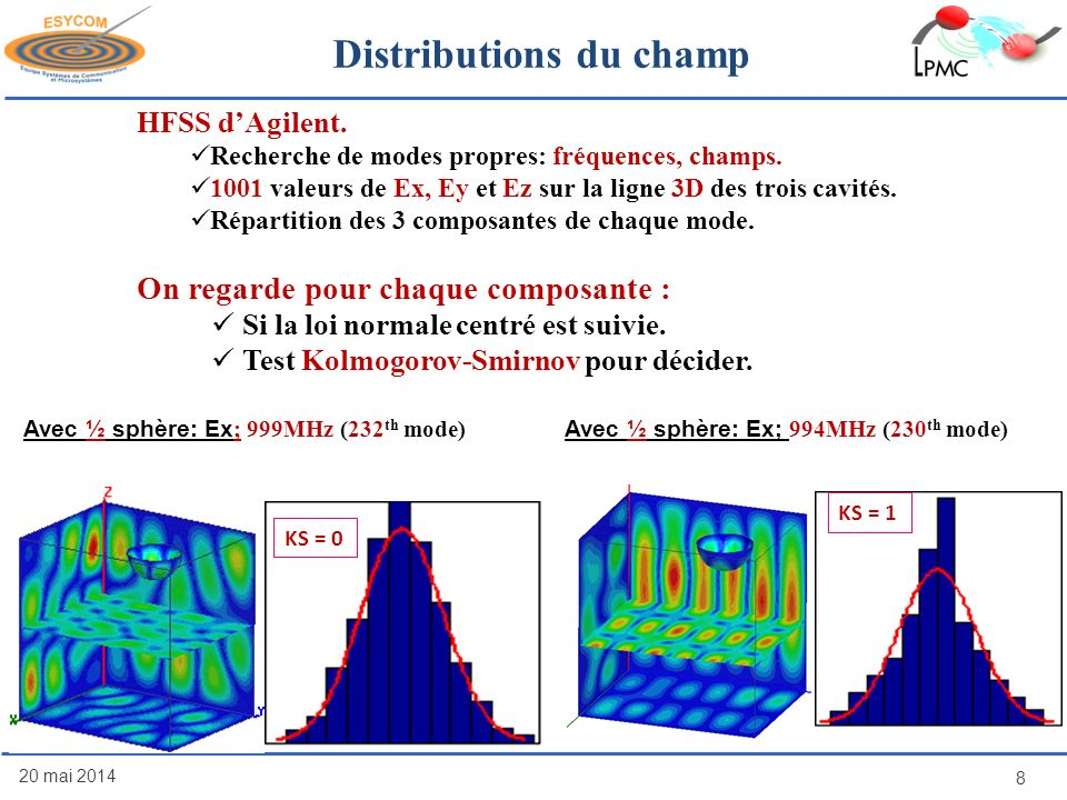 Distributions du champ