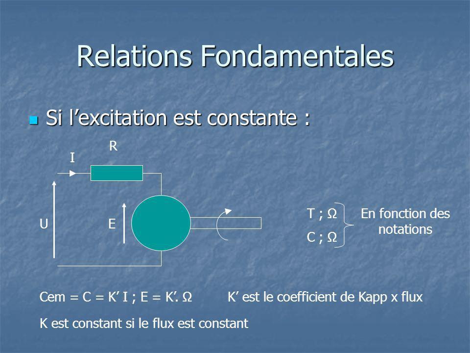 Relations Fondamentales
