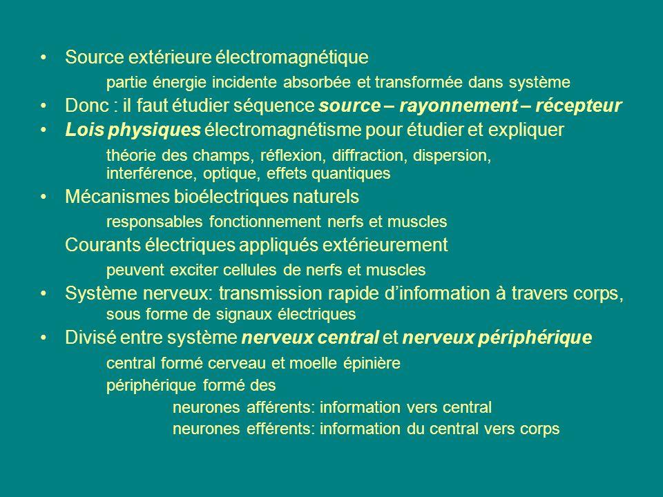 Source extérieure électromagnétique
