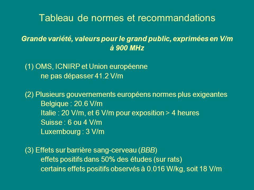 Tableau de normes et recommandations