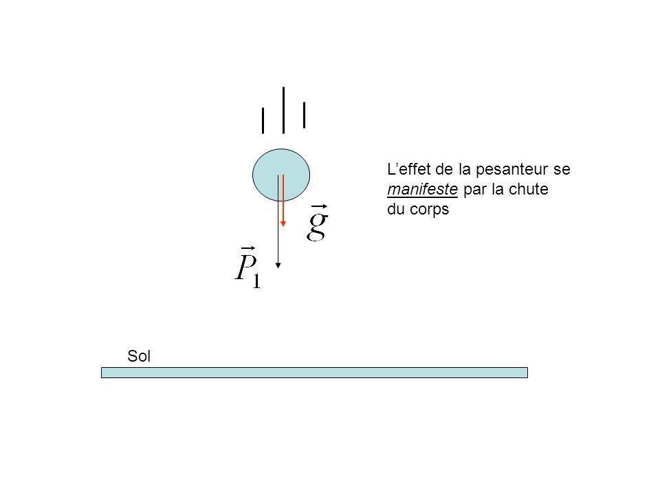 L'effet de la pesanteur se
