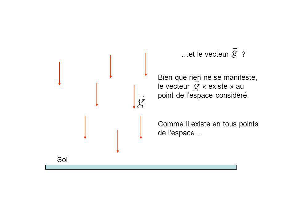 …et le vecteur Bien que rien ne se manifeste, le vecteur « existe » au point de l'espace considéré.