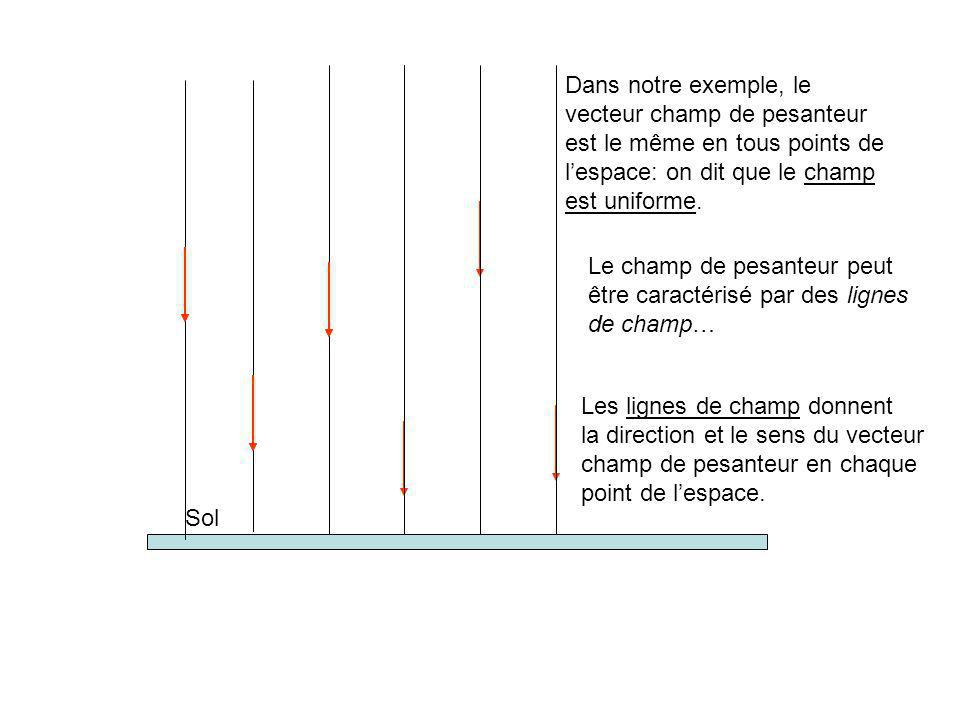Dans notre exemple, le vecteur champ de pesanteur. est le même en tous points de. l'espace: on dit que le champ.