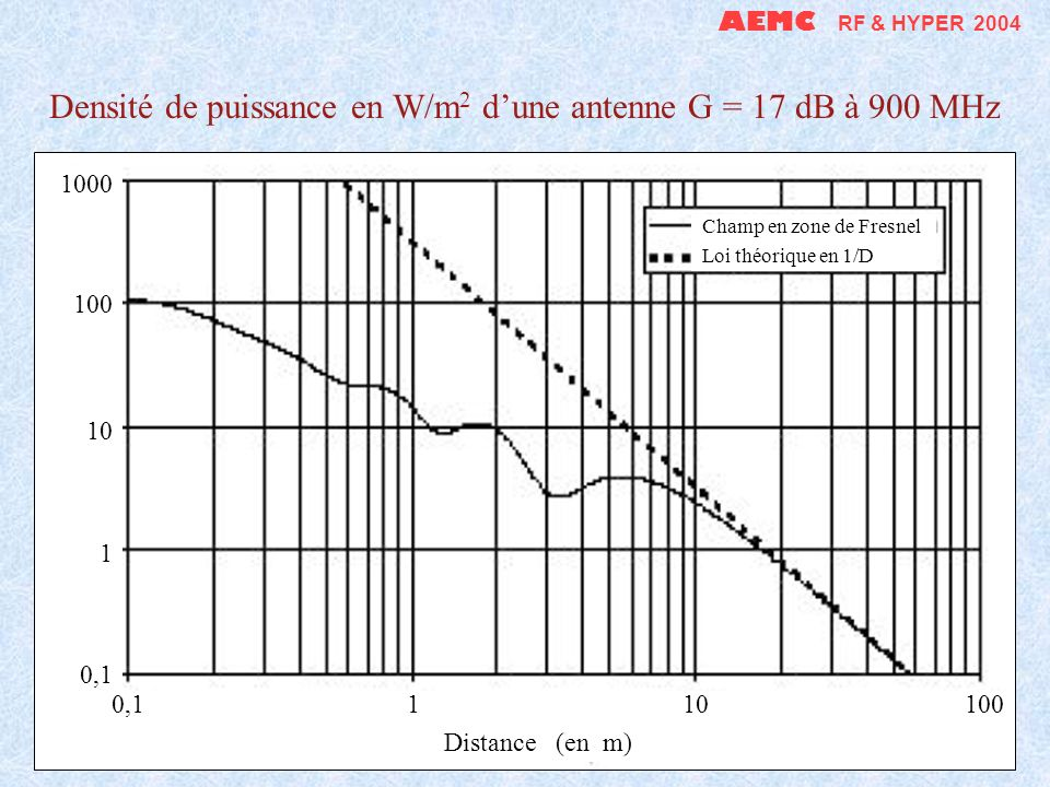 Densité de puissance en W/m2 d'une antenne G = 17 dB à 900 MHz