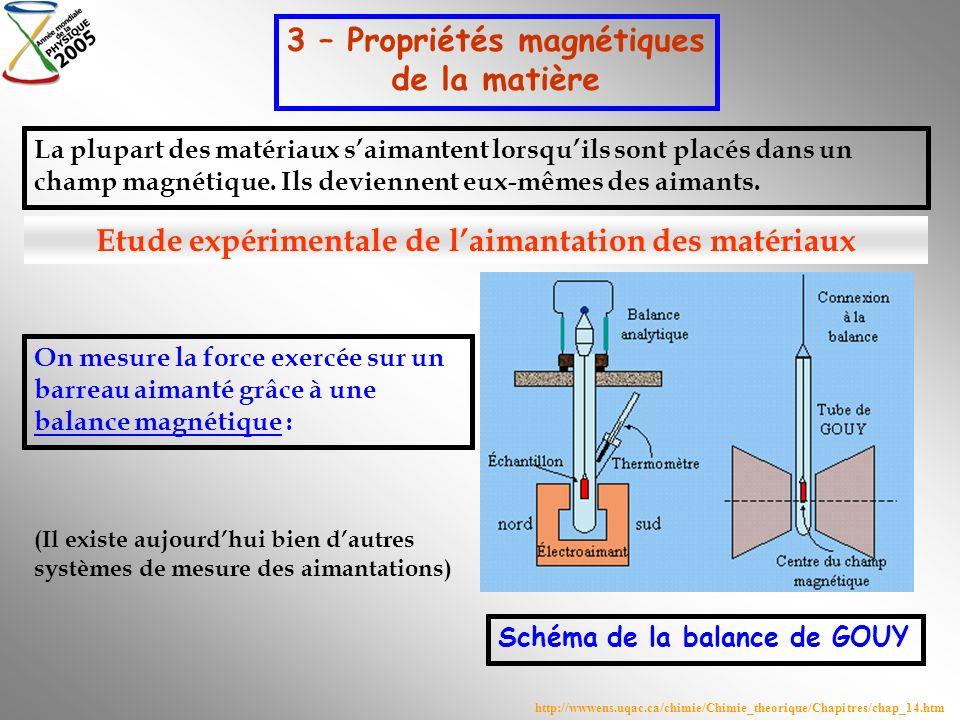 3 – Propriétés magnétiques de la matière