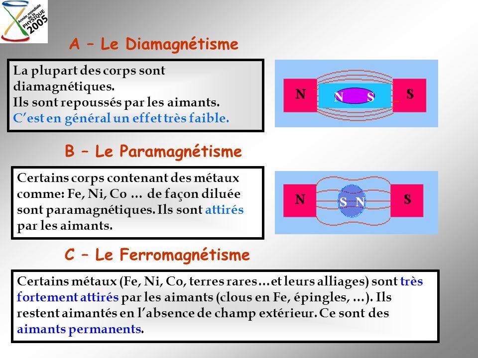A – Le Diamagnétisme B – Le Paramagnétisme C – Le Ferromagnétisme