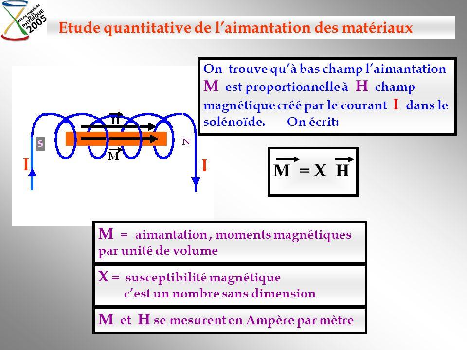 Etude quantitative de l'aimantation des matériaux