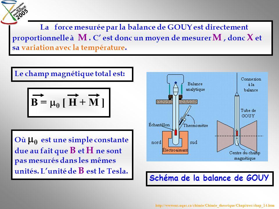 La force mesurée par la balance de GOUY est directement proportionnelle à M . C' est donc un moyen de mesurer M , donc X et sa variation avec la température.
