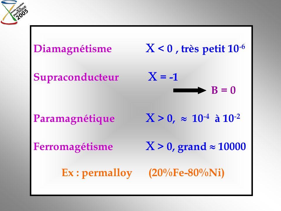 Diamagnétisme  < 0 , très petit 10-6