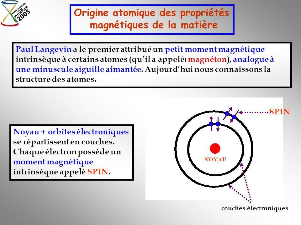 Origine atomique des propriétés magnétiques de la matière