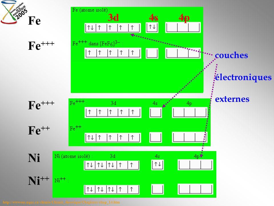 Fe Fe+++ Fe+++ Fe++ Ni Ni++ 3d 4s 4p couches électroniques externes