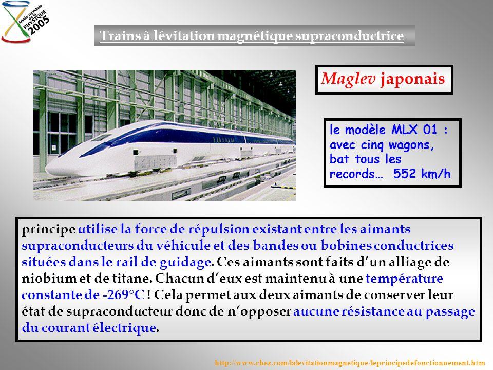 Maglev japonais Trains à lévitation magnétique supraconductrice