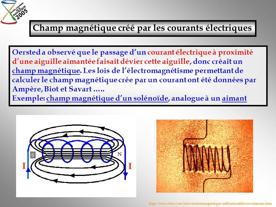 Champ magnétique créé par les courants électriques