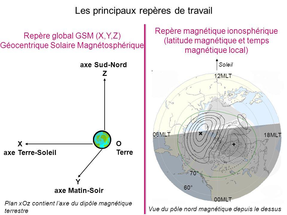 Repère global GSM (X,Y,Z) Géocentrique Solaire Magnétosphérique