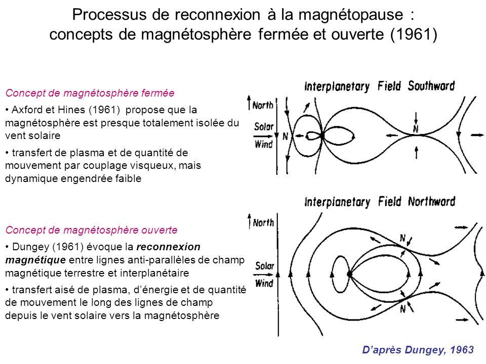 Processus de reconnexion à la magnétopause : concepts de magnétosphère fermée et ouverte (1961)