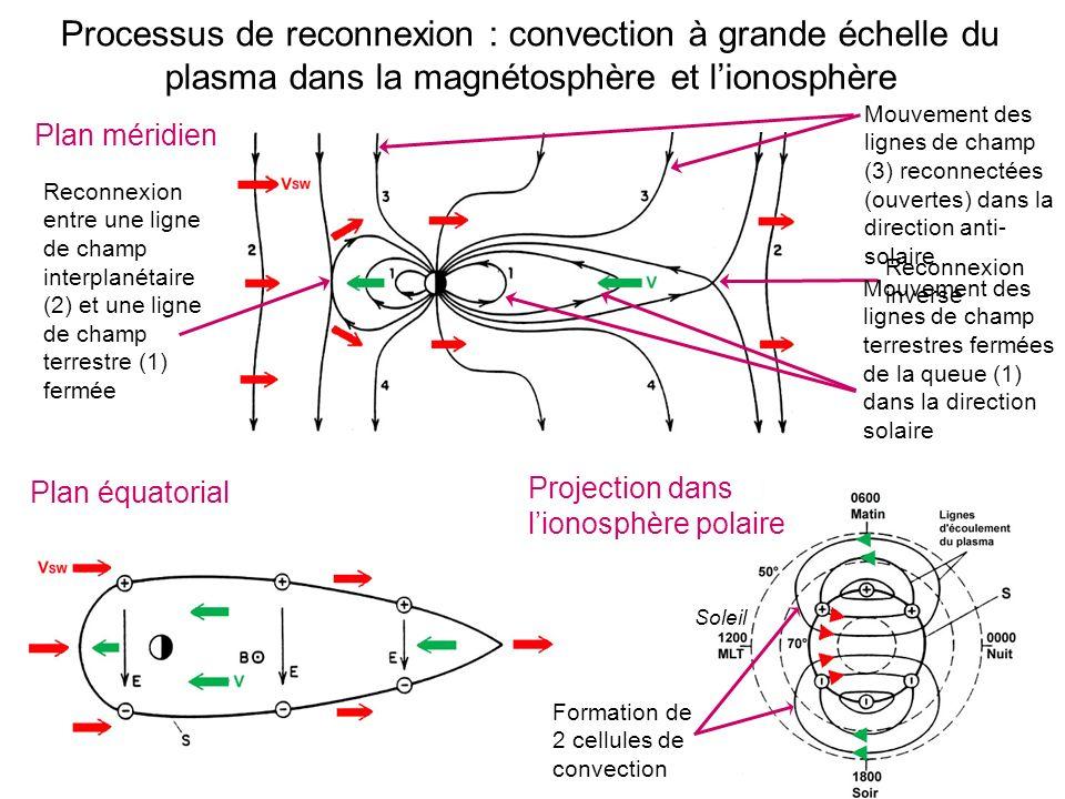 Processus de reconnexion : convection à grande échelle du plasma dans la magnétosphère et l'ionosphère
