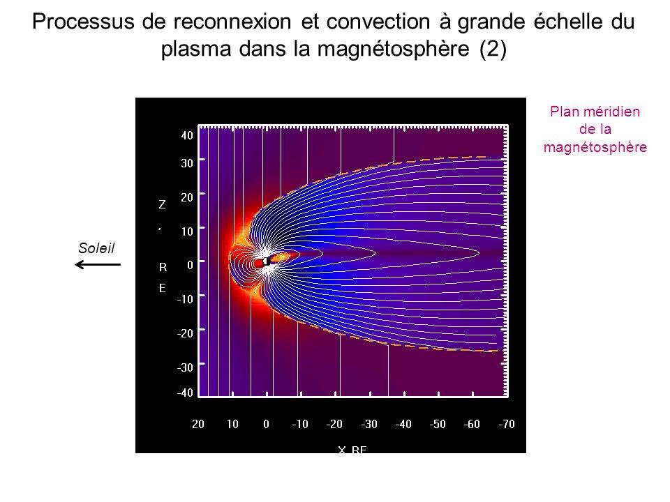 Plan méridien de la magnétosphère