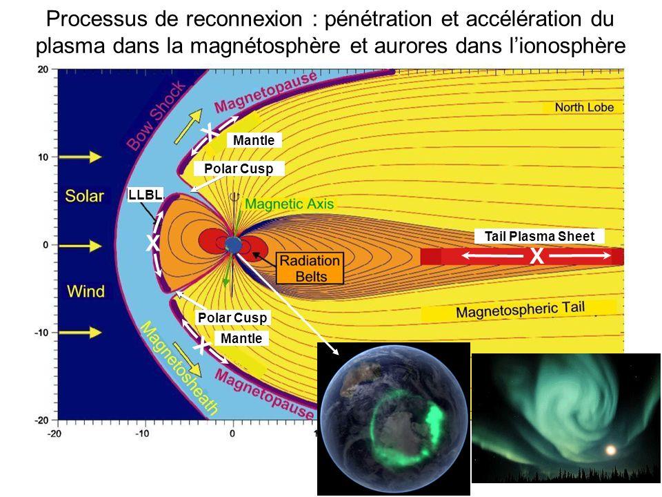 Processus de reconnexion : pénétration et accélération du plasma dans la magnétosphère et aurores dans l'ionosphère