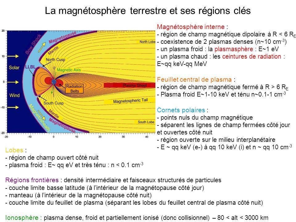 La magnétosphère terrestre et ses régions clés