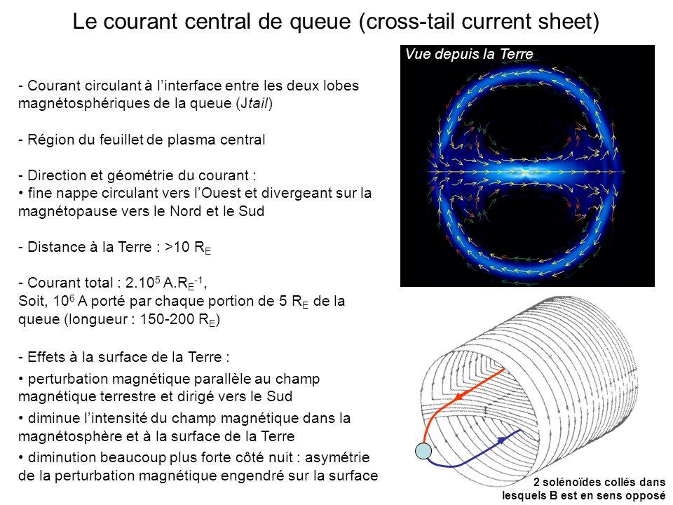 Le courant central de queue (cross-tail current sheet)