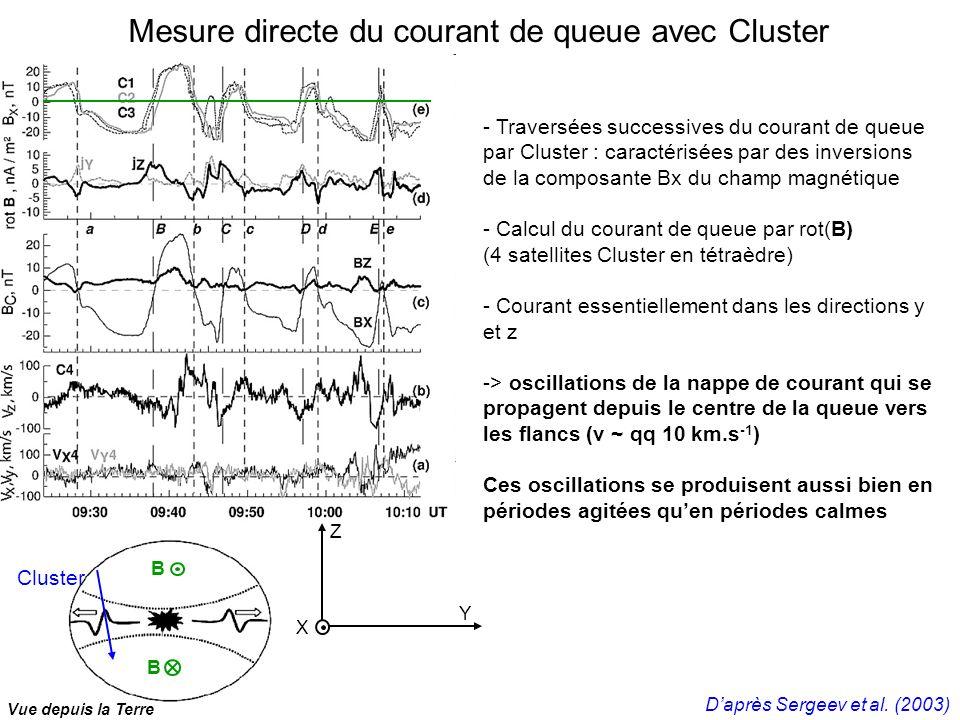 Mesure directe du courant de queue avec Cluster