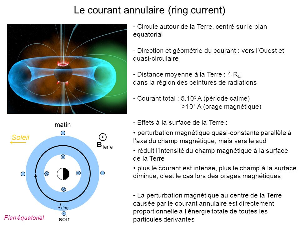 Le courant annulaire (ring current)