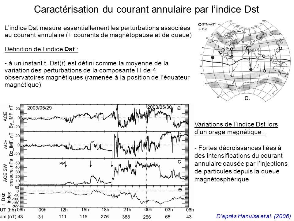 Caractérisation du courant annulaire par l'indice Dst