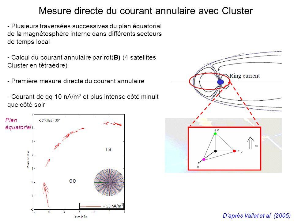 Mesure directe du courant annulaire avec Cluster