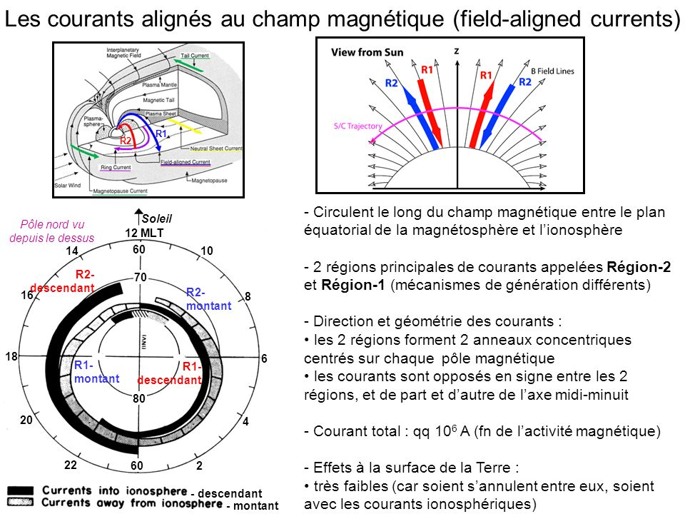 Les courants alignés au champ magnétique (field-aligned currents)